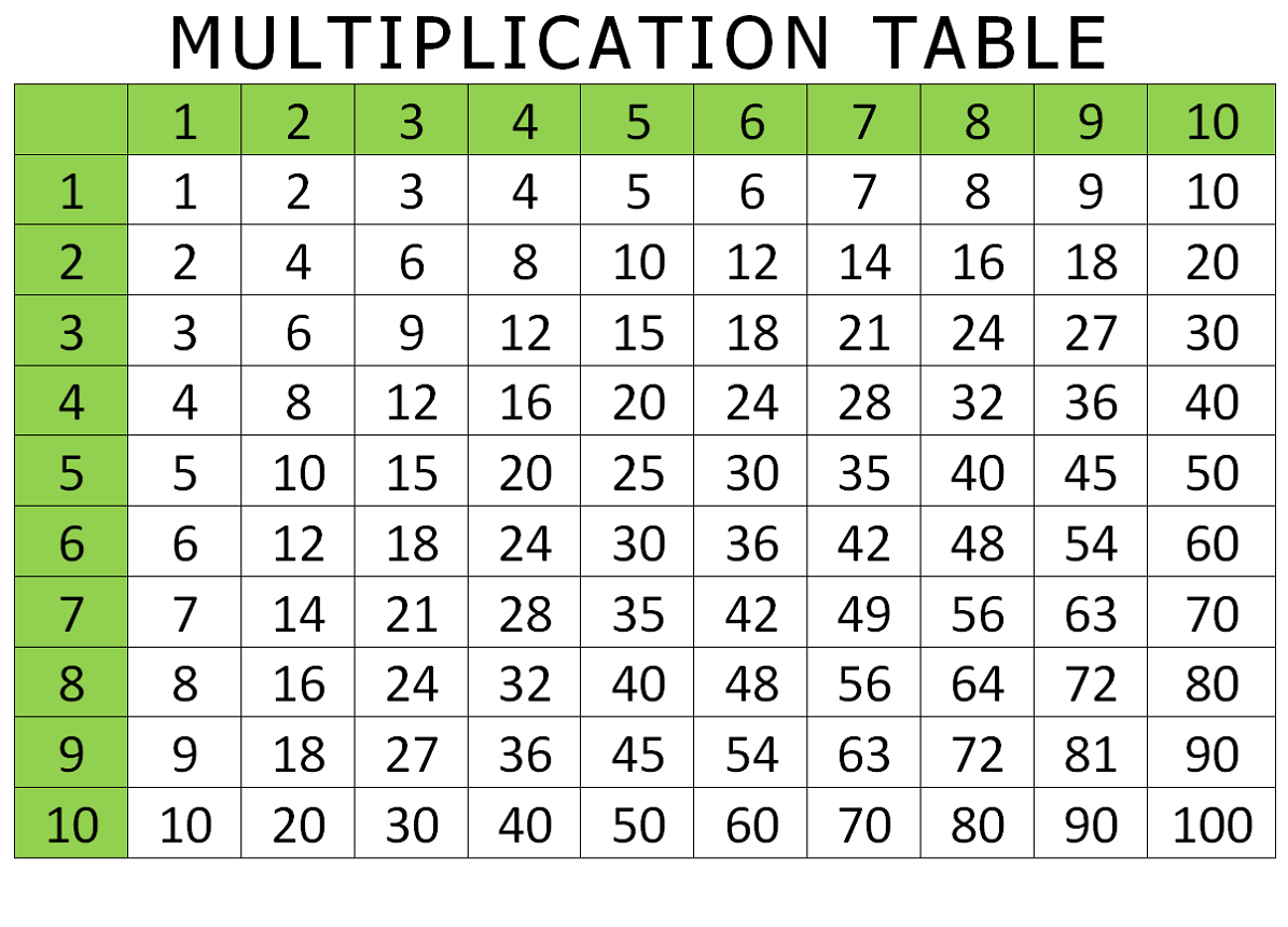 Incredible Multiplication Table Chart Download Free Architecture Designs Rallybritishbridgeorg