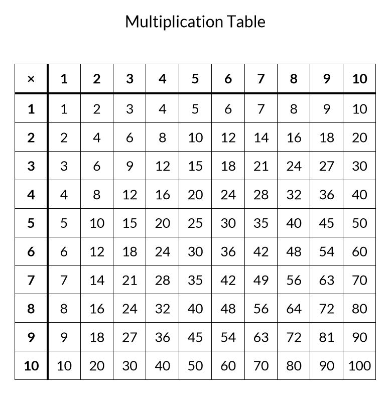 Multiplication Chart 1 to 10 Printable