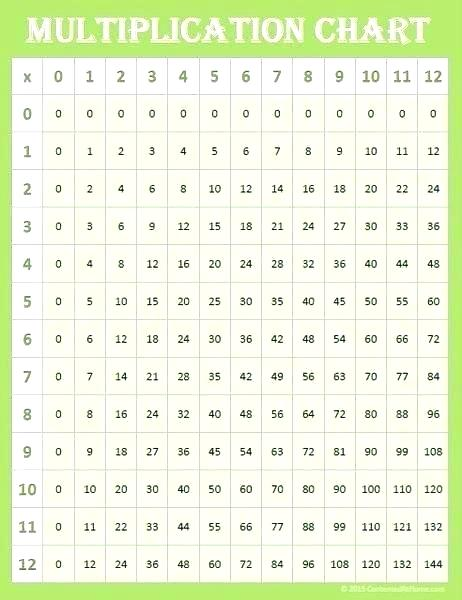 Multiplication Chart 1 to 10, Multiplication Table 1 to 10