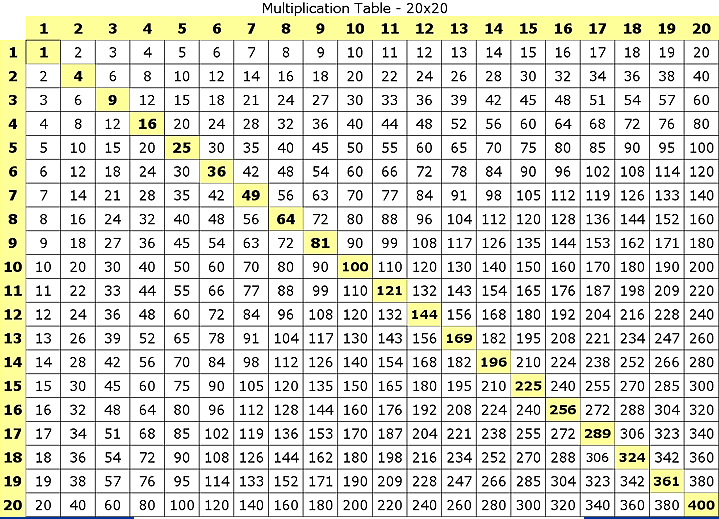 Printable Multiplication Chart 1 to 20
