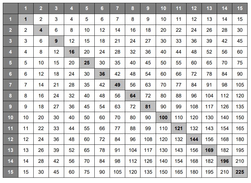 This is a graphic of Free Printable Multiplication Chart inside 4th grade