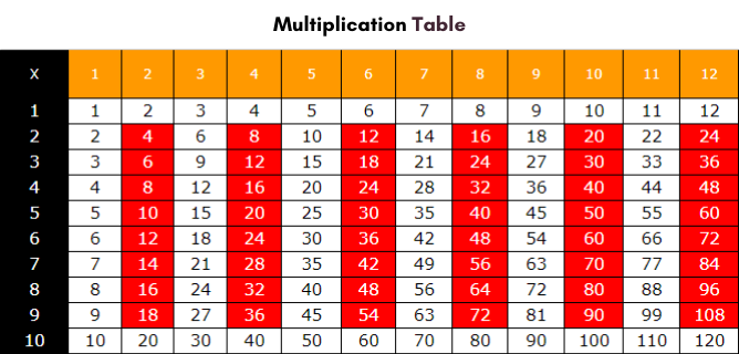 Free Multiplication Table 1 to 12