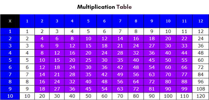 Multiplication Table 1 to 12 for Kids