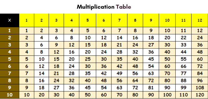 Multiplication Table Chart 1-12 PDF