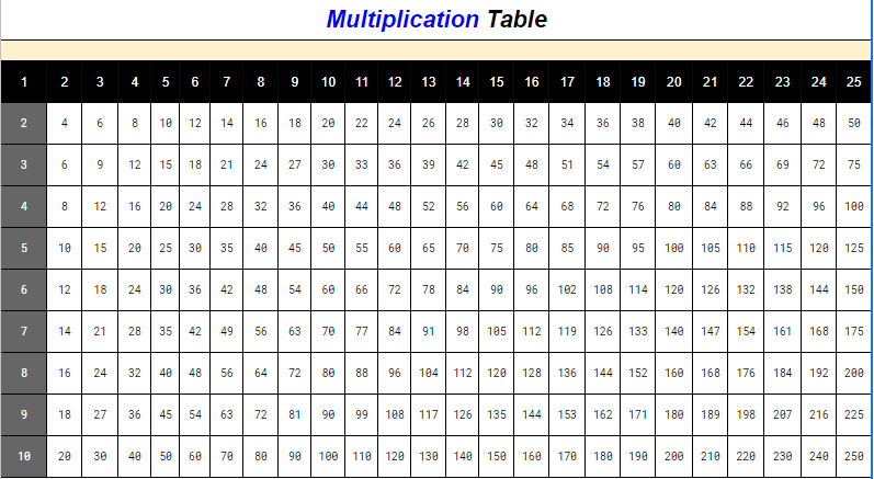 Multiplication Chart 1 to 25