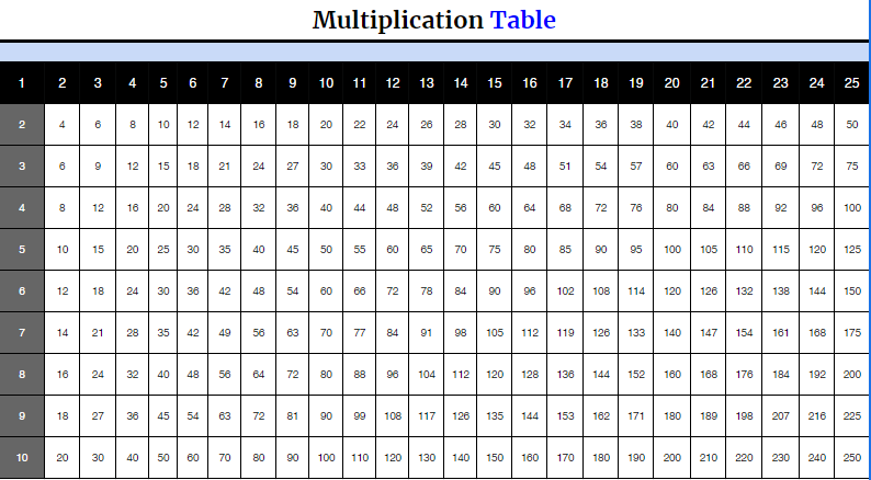 Printable Multiplication Chart 1 to 25