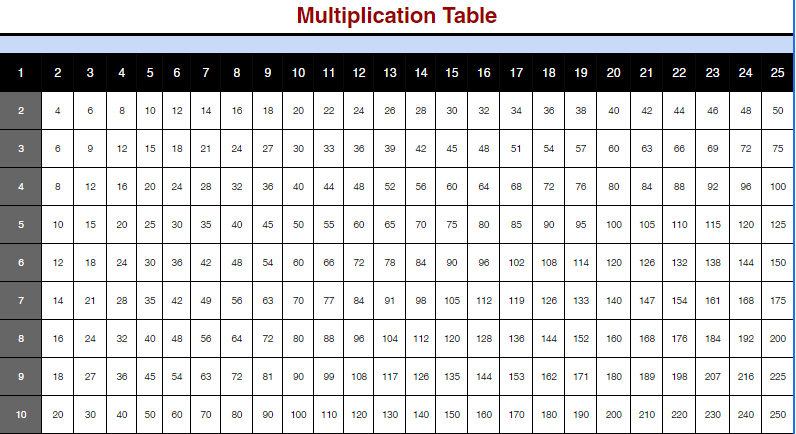 Multiplication Table 1 to 25 for Kids