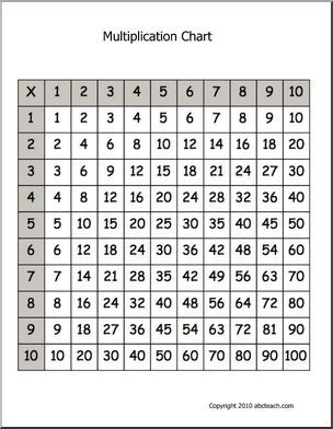 10 By 10 Multiplication Chart