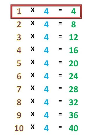 Printable Multiplication Chart 4