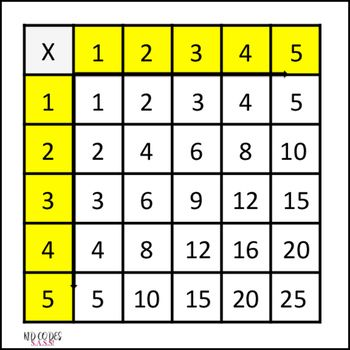 Multiplication Chart 5×5 Printable