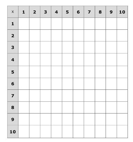 Multiplication Chart 10x10 Worksheet