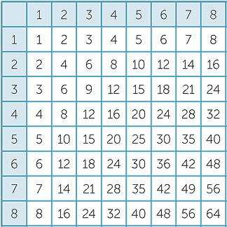 Multiplication Chart 8x8
