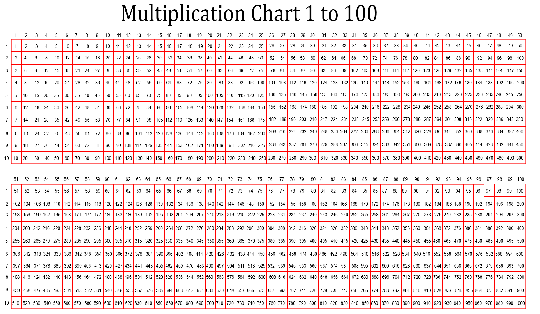 Time Table 1-100 Multiplication Chart PDF