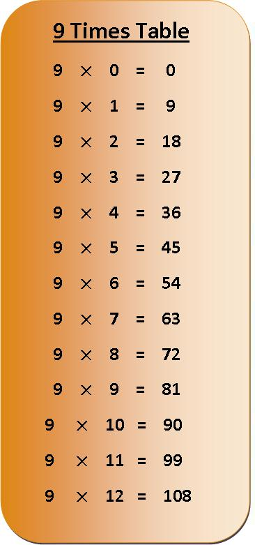 Printable Multiplication Chart 9 PDF