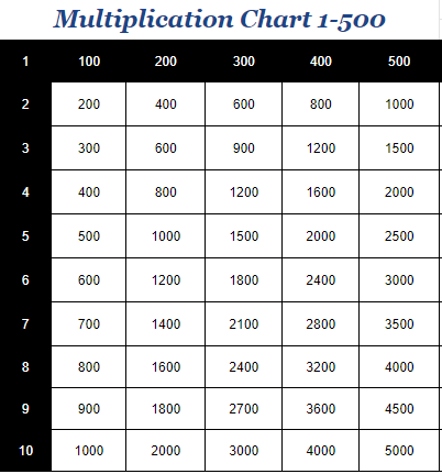 Multiplication Chart 1-500