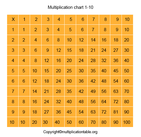Multiplication Chart 1-10 table