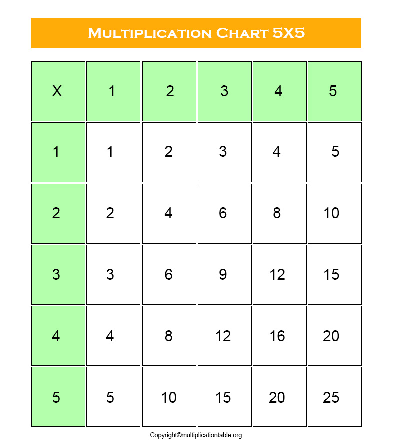 multiplication table 5x5