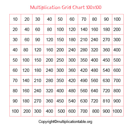 100 By 100 Multiplication Chart
